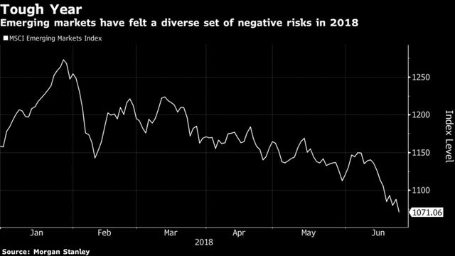 Chuyên gia Morgan Stanley cảnh báo 1 số phân khúc mới nổi đang đứng trước nguy cơ rơi vào phân khúc gấu - Ảnh 1.