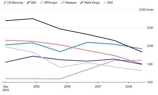 Thị trường nhà đất hết nóng, thời hoàng kim của các ngân hàng Úc cũng đi đến hồi kết - Ảnh 1.