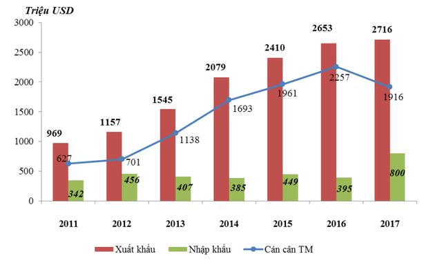 Năm 2017, Việt Nam xuất siêu gần 45 tỷ USD sang các nước trong nhóm G7 - Ảnh 2.