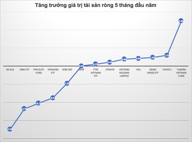 Sử dụng margin, Dragon Capital đã rót 83 triệu USD vào Vinhomes trong tháng 5 - Ảnh 1.