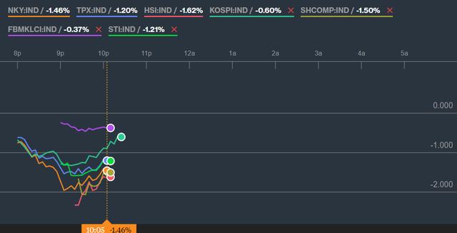 Thị trường Châu Á giảm sâu trước nỗi lo chiến tranh thương mại, Vn-Index mất hơn 12 điểm ngay khi mở cửa - Ảnh 1.