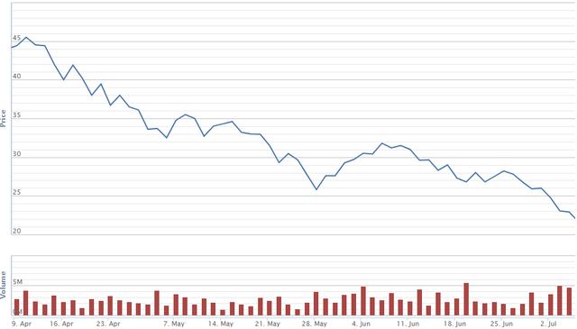 Cổ phiếu vốn hóa lớn nào giảm mạnh nhất trong cơn bão vừa qua - Ảnh 4.