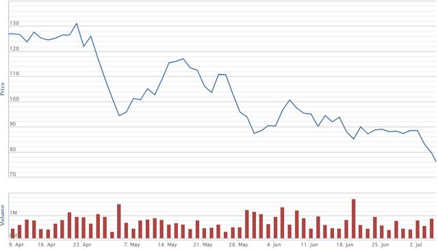 Cổ phiếu vốn hóa lớn nào giảm mạnh nhất trong cơn bão vừa qua - Ảnh 5.
