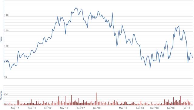Cổ phiếu vốn hóa lớn nào giảm mạnh nhất trong cơn bão vừa qua - Ảnh 7.