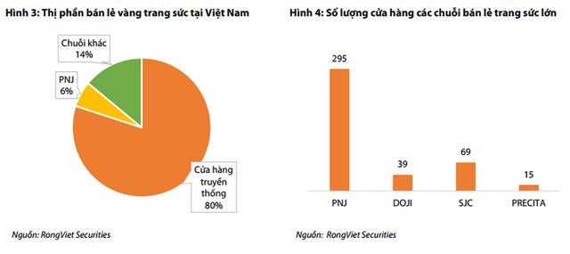 Việt Nam đứng thứ 14 thế giới về tiêu thụ vàng - Ảnh 2.