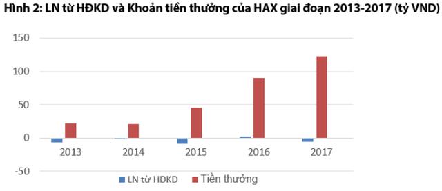Chứng khoán Rồng Việt: Cổ phiếu Haxaco (HAX) có tiềm năng tăng trưởng nhưng mức độ rủi ro cao - Ảnh 2.
