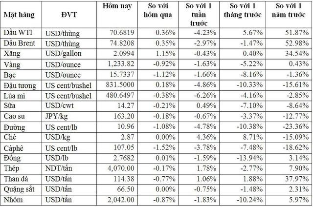 Thị trường hàng hóa ngày 14/7: Giá thép cao nhất 10 tháng, vàng bạc thấp nhất 7 tháng - Ảnh 2.