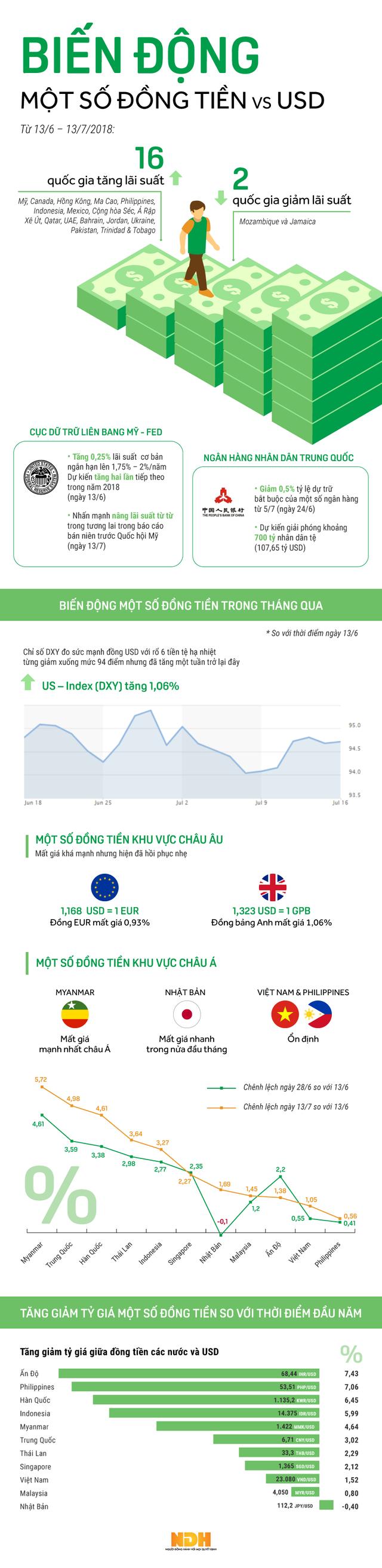 [Infographic] Đa số một vài đồng tiền châu Á mất giá so có USD sau 1 tháng Fed tăng lãi suất - Ảnh 1.