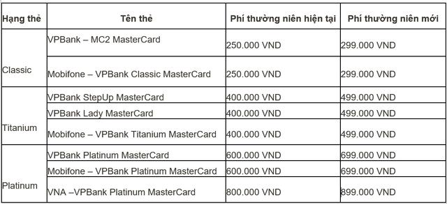 Đến lượt VPBank tăng phí dịch vụ, riêng phí thường niên thẻ tín dụng tăng gần 100 nghìn đồng - Ảnh 1.