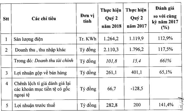 Điện lực dầu khí Nhơn Trạch 2: Lãi lớn nhờ tỷ giá, lợi nhuận quý 2 đạt 269 tỷ đồng, tăng 41% so với cùng kỳ - Ảnh 1.