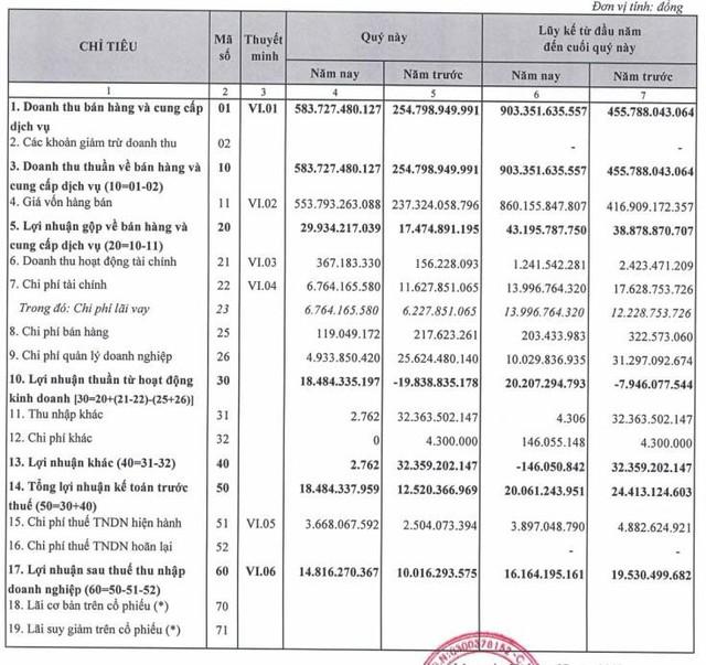 Xây dựng số 5 (SC5): Quý 2 lãi gần 15 tỷ đồng tăng 48% so với cùng kỳ - Ảnh 1.