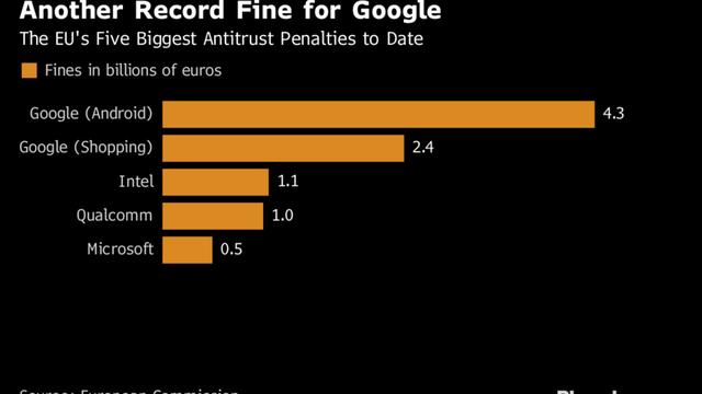 Google đối mặt với mức phạt cao kỷ lục từ EU nhưng trong năm 2017 hãng chỉ mất 16 ngày để thu được số tiền tương tự - Ảnh 1.