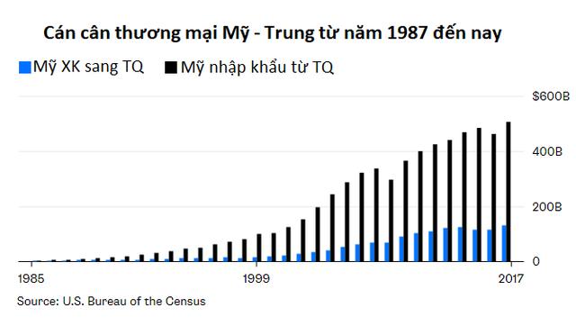 Không phải đánh thuế, đấy mới là một vàih tốt nhất để Mỹ giảm thâm hụt thương mại có Trung Quốc - Ảnh 1.
