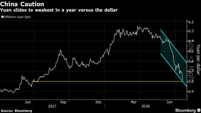 Nhân dân tệ lao dốc sau khi Trung Quốc điều chỉnh tỷ giá mạnh nhất 2 năm - Ảnh 1.