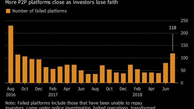 Trung Quốc: Hàng loạt công ty cho vay ngang hàng sụp đổ, ngành công nghiệp 192 tỷ USD chao đảo - Ảnh 1.