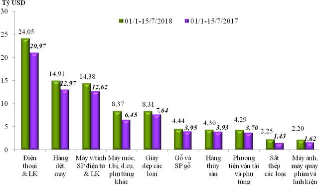 Nhập siêu gần 880 triệu USD trong nửa đầu tháng 7/2018 - Ảnh 1.