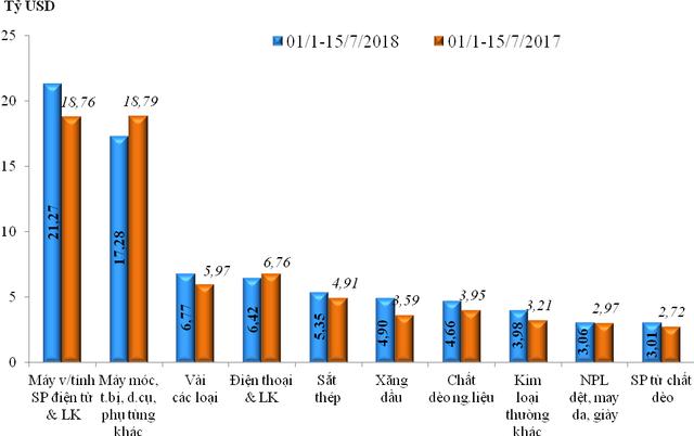 Nhập siêu gần 880 triệu USD trong nửa đầu tháng 7/2018 - Ảnh 2.