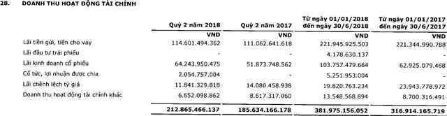 PVI: LNST quý 2 giảm hơn nửa so với cùng kỳ - Ảnh 1.