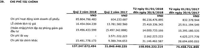 PVI: LNST quý 2 giảm hơn nửa so với cùng kỳ - Ảnh 2.