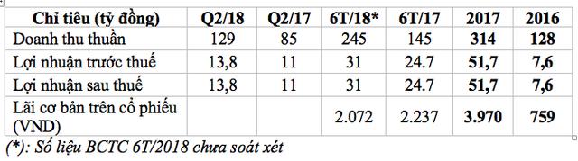 Dây chuyền Filler Masterbatch chạy hết công suất, LNST 6 tháng đầu năm của Nhựa Pha Lê (PLP) tăng trưởng 25% lên 31 tỷ đồng - Ảnh 1.