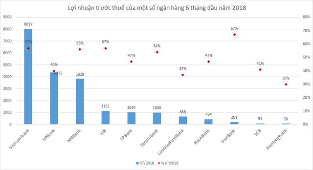 Điểm danh những ngân hàng hoàn thành hơn nửa chặng đường kế hoạch năm 2018 - Ảnh 1.
