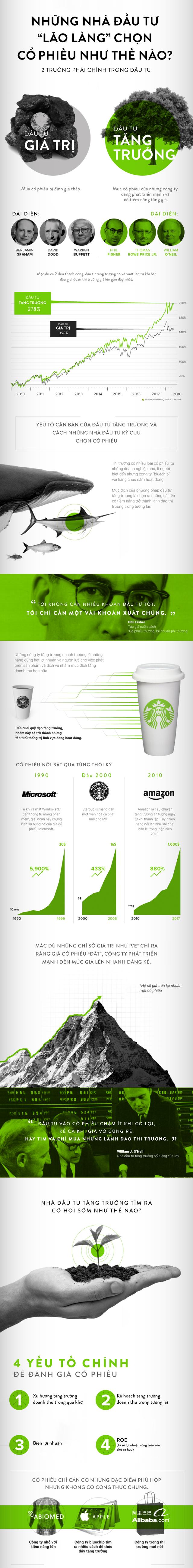 [Infographic] Những nhà đầu tư 'lão làng' chọn cổ phiếu như thế nào? - Ảnh 1.