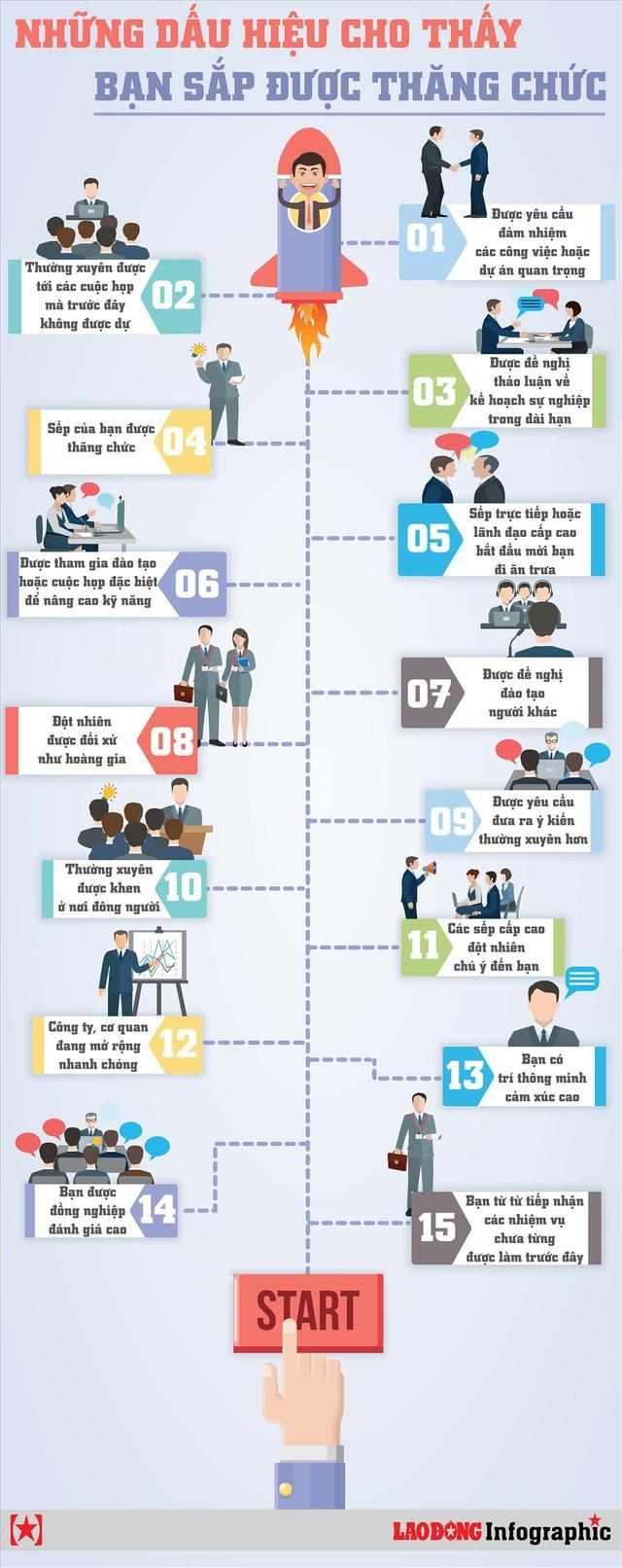 Infographic: Những dấu hiệu cho thấy bạn sắp được thăng chức - Ảnh 1.