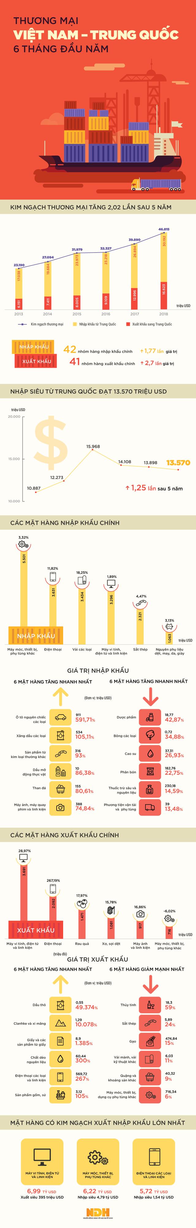 Infographic: Kim ngạch thương mại Việt Nam - Trung Quốc vượt 2 tỷ USD sau nửa năm - Ảnh 1.