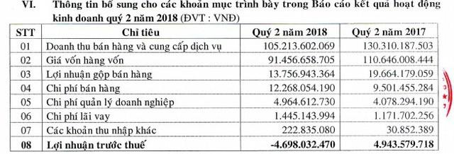 Giá vốn tăng cao, Dược Lâm Đồng báo lỗ quý thứ 2 liên tiếp - Ảnh 1.