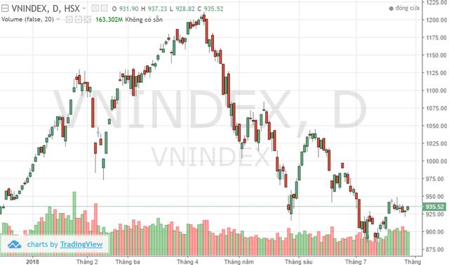 Tâm lý tích cực dần trở lại, Vn-Index tiếp tục hướng đến mốc 950 điểm trong tuần đầu tháng 8? - Ảnh 1.