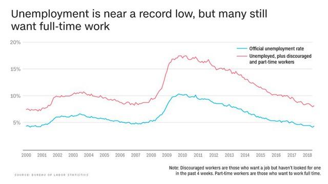 Toàn cảnh kinh tế Mỹ trong 4 biểu đồ - Ảnh 1.