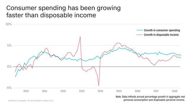 Toàn cảnh kinh tế Mỹ trong 4 biểu đồ - Ảnh 2.