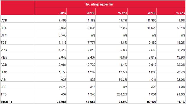 Tín dụng giảm tốc không làm mất động lực tăng trưởng của ngành ngân hàng - Ảnh 2.