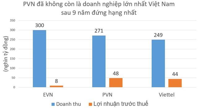 Không phải Viettel, đây mới là tập đoàn trong nước có lợi nhuận lớn nhất Việt Nam - Ảnh 1.