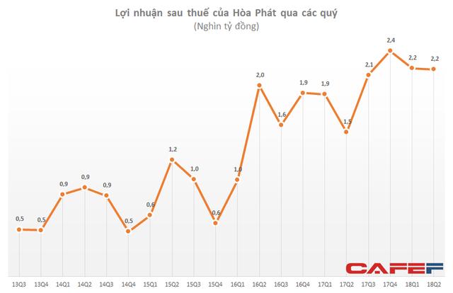 Hòa Phát (HPG): LNST 6 tháng đạt 4.425 tỷ đồng, tăng 27% so với cùng kỳ - Ảnh 1.