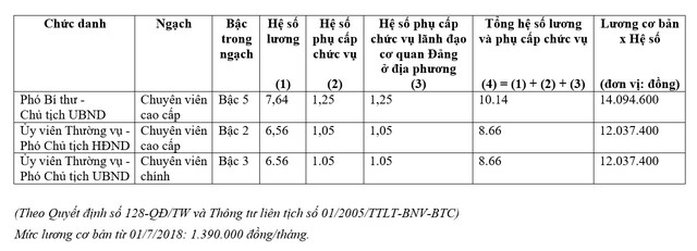 Cơ sở nào để Đà Nẵng đưa ra chọn lọc hỗ trợ 200 triệu đồng cho cán bộ nghỉ hưu trước tuổi? - Ảnh 1.