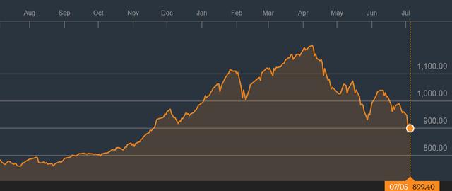 """Khối ngoại hoạt động ra sao trong giai đoạn thị trường """"lao dốc"""" từ đầu quý 2 tới nay? - Ảnh 1."""