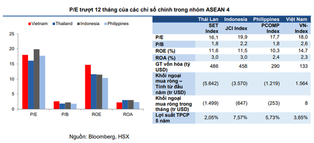VCSC: Chứng khoán Việt Nam đã quyến rũ có nhà đầu tư dài hạn - Ảnh 3.