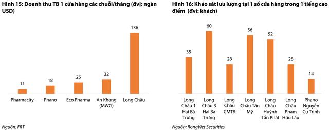 Nhà thuốc Long Châu khó có thể tạo ra tăng trưởng đủ lớn cho FPT Retail nếu không thể mở rộng lớn hơn - Ảnh 2.