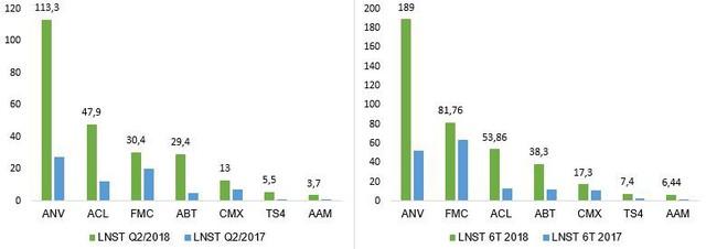 Doanh nghiệp thủy sản lãi lớn trong nửa đầu năm 2018 - Ảnh 3.