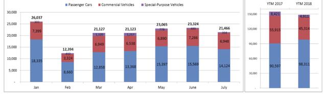 Đua nhau giảm giá, thị trường xe hơi vẫn ảm đạm - Ảnh 1.