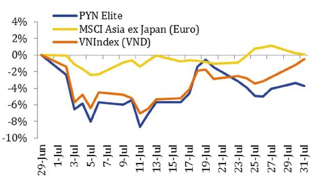 Thị trường rung lắc dữ dội, nhiều quỹ ngoại tiếp tục báo lỗ trong tháng 7 - Ảnh 1.