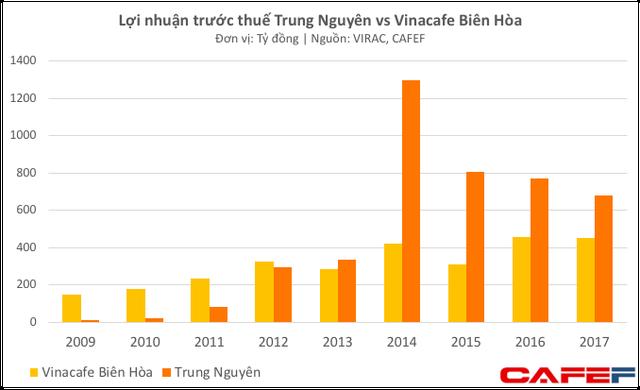 Bất chấp hàng loạt biến cố, Trung Nguyên vẫn đều đặn thu lãi 700-800 tỷ đồng mỗi năm - Ảnh 2.