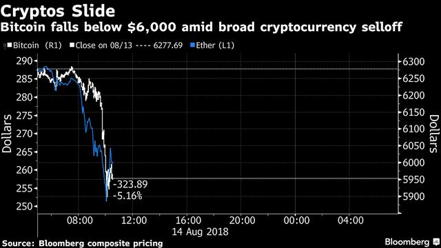 Bitcoin chọc thủng đáy 6.000 USD, nhấn chìm mọi đồng tiền số khác - Ảnh 1.