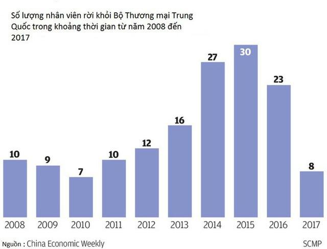 Bộ Thương mại Trung Quốc gặp khó về nhân sự giữa cao điểm chiến tranh thương mại - Ảnh 1.