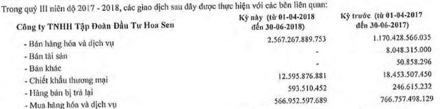 Dấu hỏi về khoản nợ vay 15.880 tỷ của Hoa Sen - Ảnh 5.