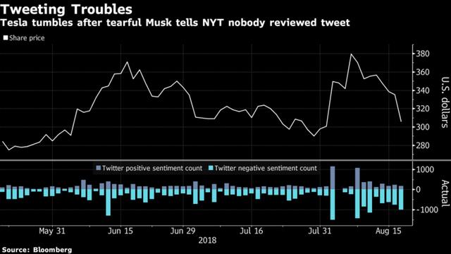 Cổ phiếu Tesla lao dốc sau bài phỏng vấn đầy nước mắt của Elon Musk có New York Times - Ảnh 1.