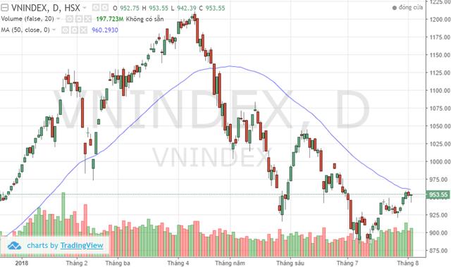 Nhiều doanh nghiệp chứng khoán dự đoán Vn-Index tiếp đà bình phục, hướng tới mốc 960 điểm trong phiên cuối tuần - Ảnh 1.