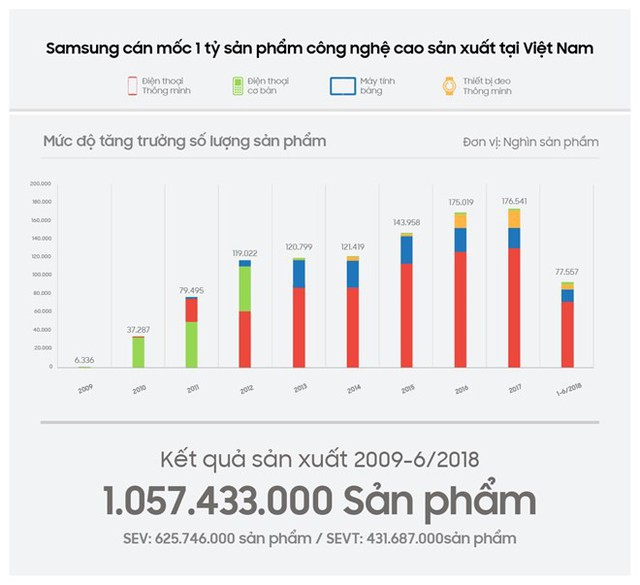 Samsung vượt mốc 1 tỷ sản phẩm công nghệ cao 'made in Vietnam' - Ảnh 1.