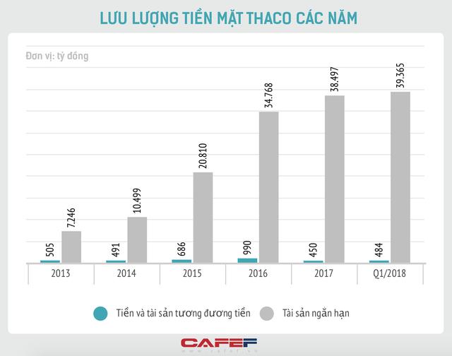 Đầu tư và tái cơ cấu nợ cả tỷ USD vào HAGL, Thaco muốn gì? - Ảnh 1.